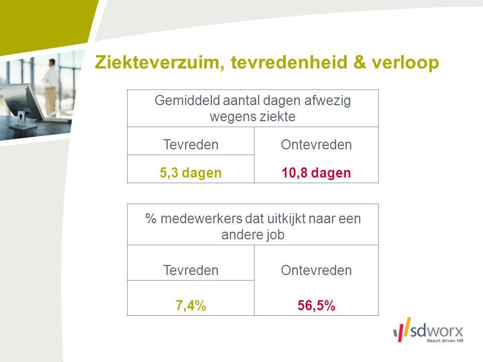 Zware engagementproblematiek NV België SD Worx 2010 (werknemersbevraging bij 5000 wns) Sterk afwijkende scores voor langdurige verzuimers (>30 dagen) vergeleken met niet-verzuimers op: - Mentale belasting job - Lichamelijke belasting job - Stressniveau - Tijdsdruk Sterkste afwijking evenwel op vlak van: - Inspraak (-25% tegenover niet-verzuimers) - Erkenning ('Er wordt rekening gehouden met mijn visie bij het nemen van een beslissing') (-20%) - Cultuur: 'mismatch' met de organisatie (-18%)