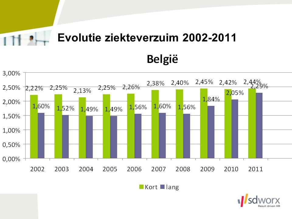 Vaststellingen Kortdurend verzuim Stijgende tendens sinds 2002, met uitzondering van 2004.