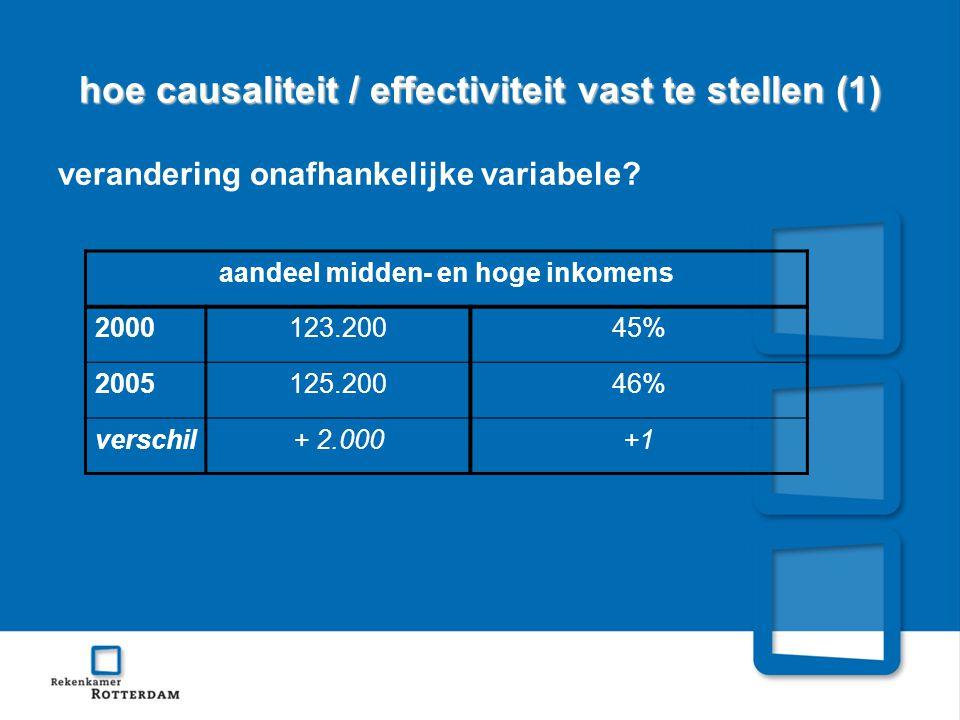 hoe causaliteit / effectiviteit vast te stellen (1) verandering onafhankelijke variabele.