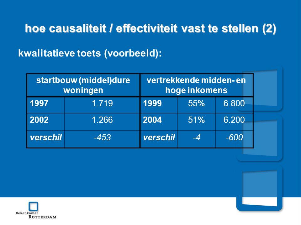 hoe causaliteit / effectiviteit vast te stellen (2) kwalitatieve toets (voorbeeld): startbouw (middel)dure woningen vertrekkende midden- en hoge inkomens 19971.719199955%6.800 20021.266200451%6.200 verschil-453verschil-4-600
