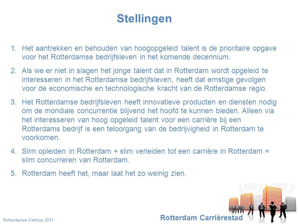 Rotterdam Carrièrestad Stellingen 1.Het aantrekken en behouden van hoogopgeleid talent is de prioritaire opgave voor het Rotterdamse bedrijfsleven in het komende decennium.