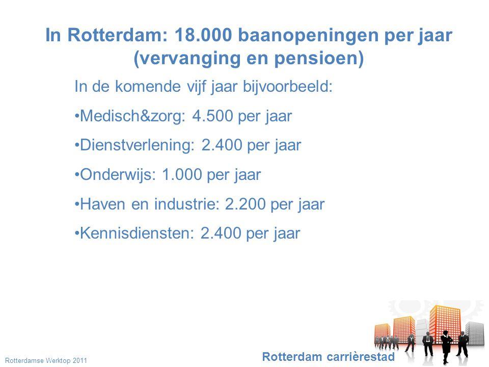 In Rotterdam: 18.000 baanopeningen per jaar (vervanging en pensioen) Rotterdam carrièrestad In de komende vijf jaar bijvoorbeeld: •Medisch&zorg: 4.500 per jaar •Dienstverlening: 2.400 per jaar •Onderwijs: 1.000 per jaar •Haven en industrie: 2.200 per jaar •Kennisdiensten: 2.400 per jaar Rotterdamse Werktop 2011