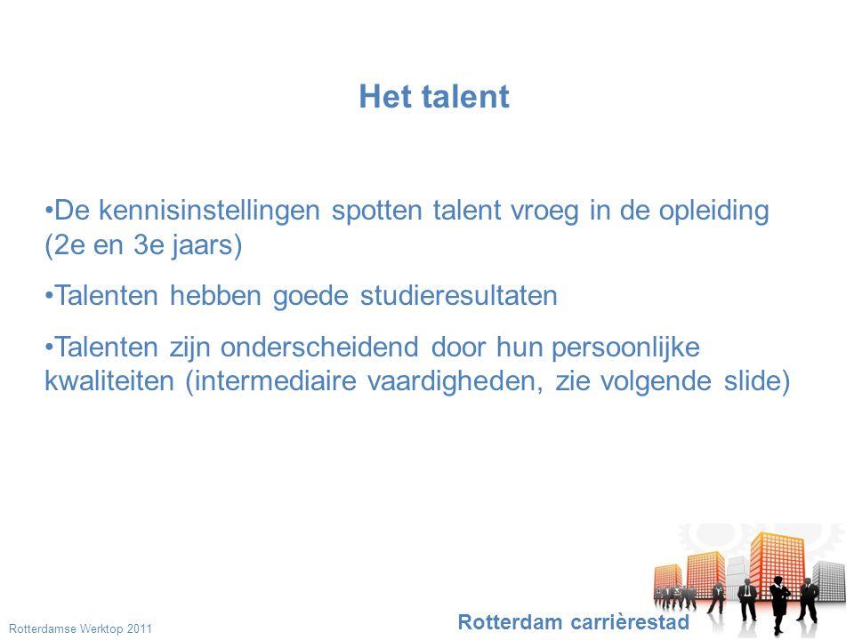Beroeps- kennis en - vaardigheden Intermediaire vaardigheden: Zelfstandig; flexibel, samenwerken; communicatief; ondernemend; creatief Waarden en normen Elementaire motivatie Relatief belang voor succes gering Mate van veranderbaarheid groot Ontdekken waar het past Talent = wat je kunt en wie je bent Talent en werkgevers op zoek naar match in basisdrives Rotterdam carrièrestad gering Een niet te onderschatten win-win- situatie!