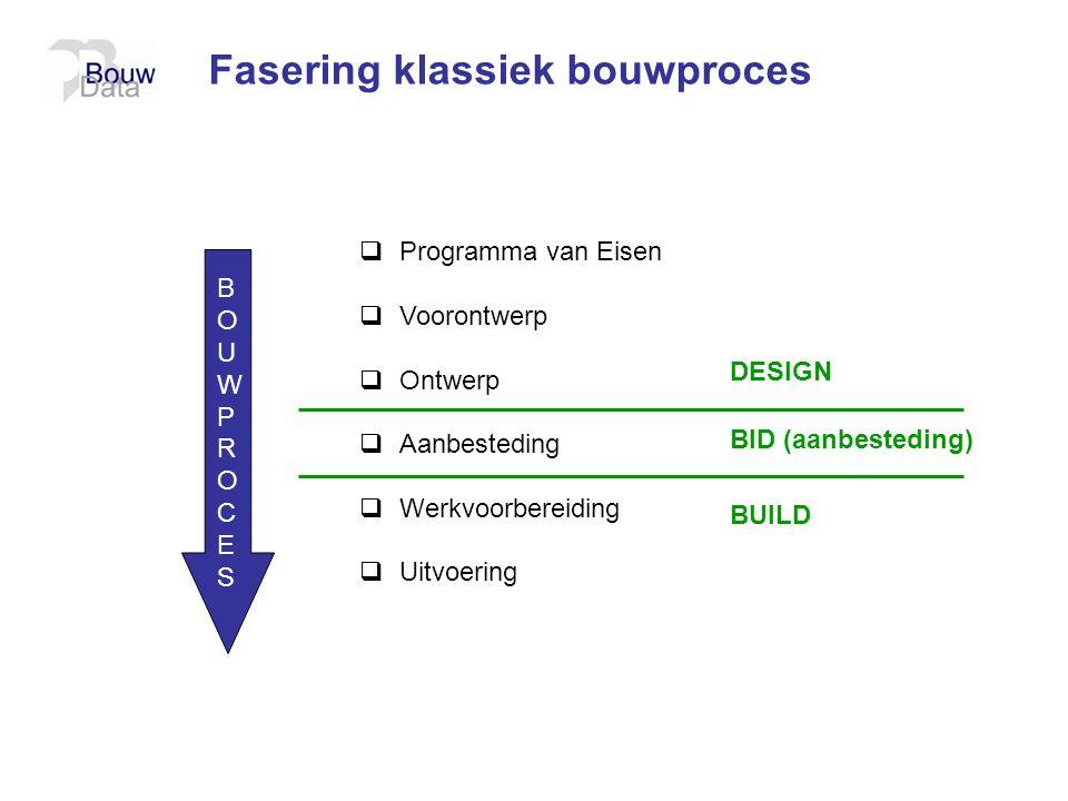 BOUWPROCESBOUWPROCES Fasering klassiek bouwproces  Programma van Eisen  Voorontwerp  Ontwerp  Aanbesteding  Werkvoorbereiding  Uitvoering DESIGN