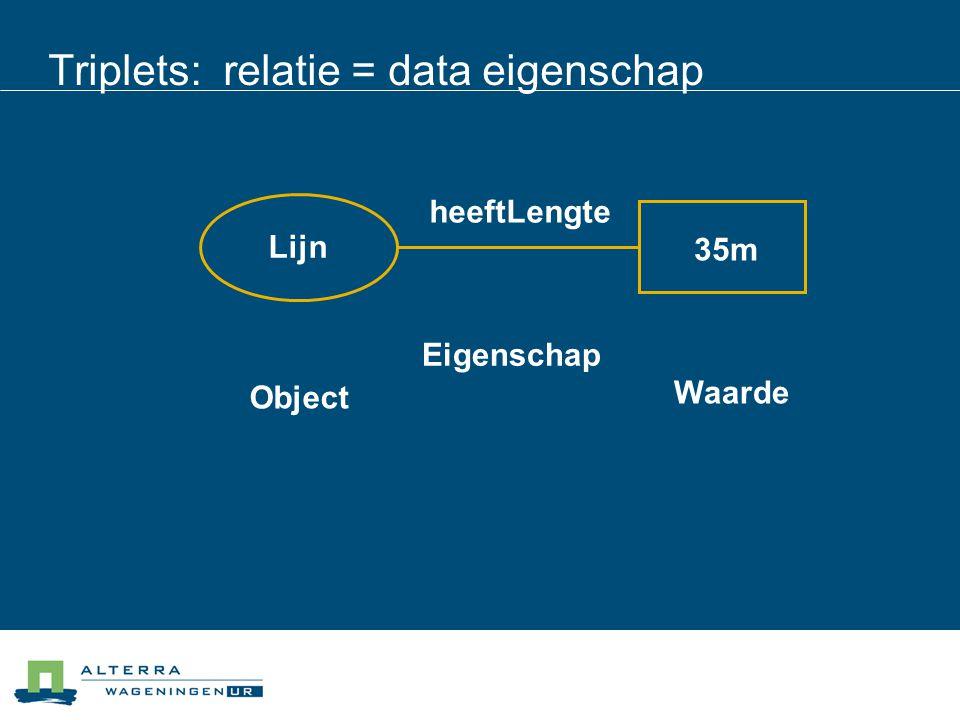 Triplets: relatie = data eigenschap Object Eigenschap Waarde Lijn heeftLengte 35m