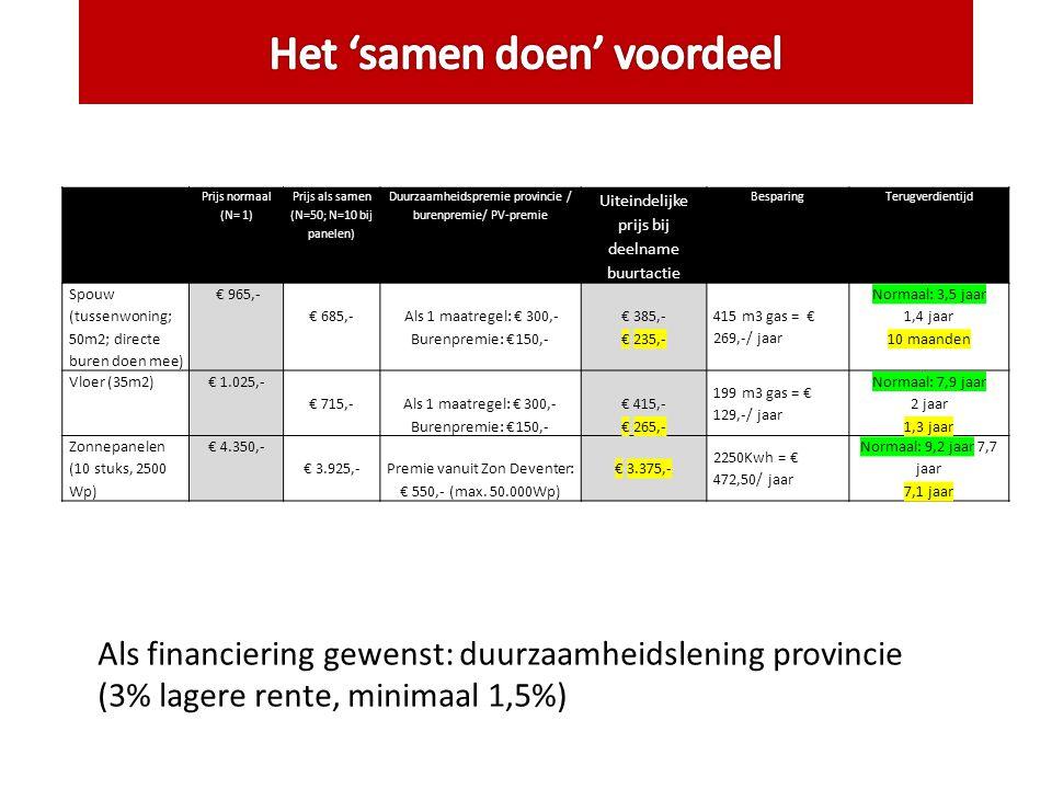 Als financiering gewenst: duurzaamheidslening provincie (3% lagere rente, minimaal 1,5%) Prijs normaal (N= 1) Prijs als samen (N=50; N=10 bij panelen) Duurzaamheidspremie provincie / burenpremie/ PV-premie Uiteindelijke prijs bij deelname buurtactie BesparingTerugverdientijd Spouw (tussenwoning; 50m2; directe buren doen mee) € 965,- € 685,- Als 1 maatregel: € 300,- Burenpremie: € 150,- € 385,- € 235,- 415 m3 gas = € 269,-/ jaar Normaal: 3,5 jaar 1,4 jaar 10 maanden Vloer (35m2)€ 1.025,- € 715,- Als 1 maatregel: € 300,- Burenpremie: € 150,- € 415,- € 265,- 199 m3 gas = € 129,-/ jaar Normaal: 7,9 jaar 2 jaar 1,3 jaar Zonnepanelen (10 stuks, 2500 Wp) € 4.350,- € 3.925,-Premie vanuit Zon Deventer: € 550,- (max.