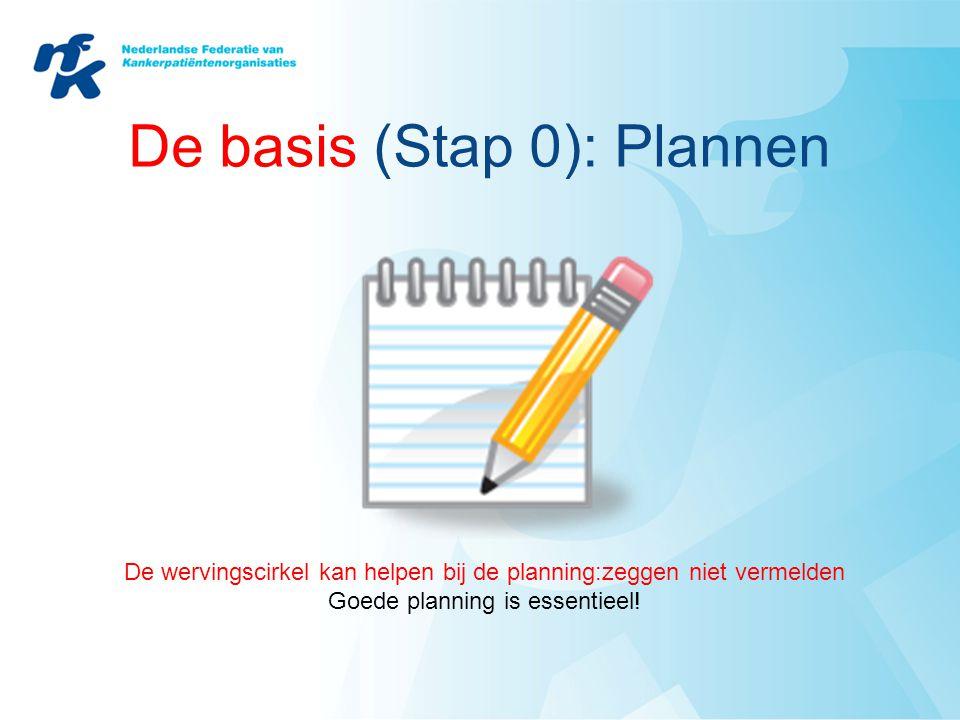 De basis (Stap 0): Plannen De wervingscirkel kan helpen bij de planning:zeggen niet vermelden Goede planning is essentieel!