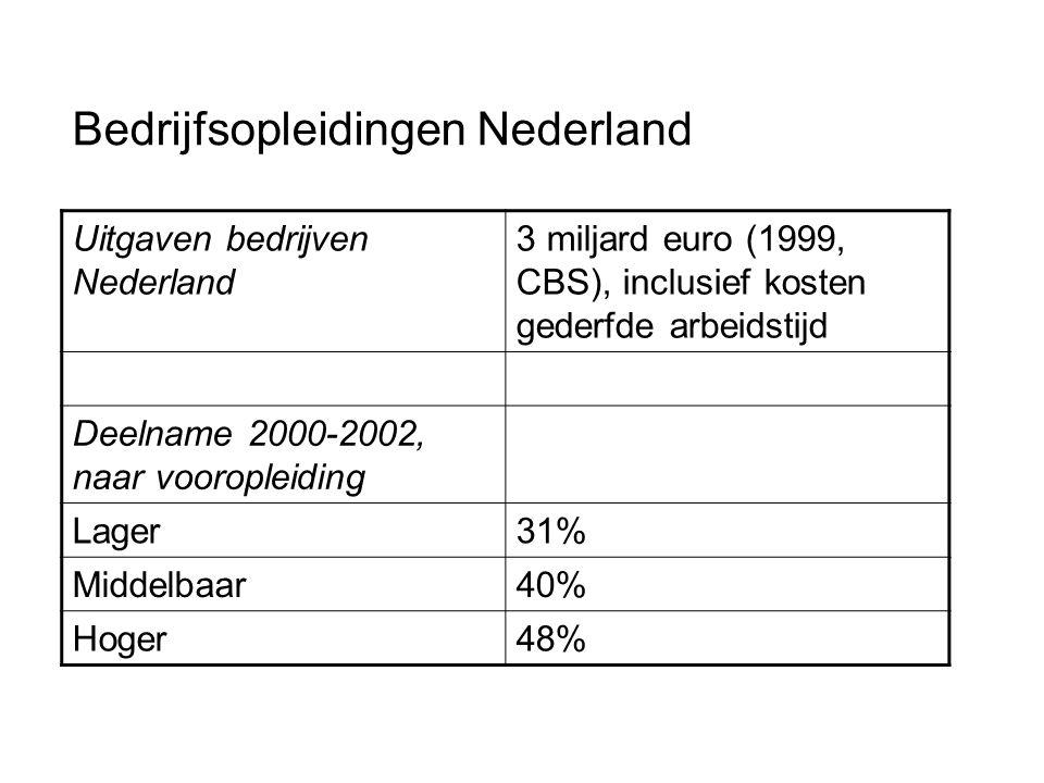 Bedrijfsopleidingen Nederland Uitgaven bedrijven Nederland 3 miljard euro (1999, CBS), inclusief kosten gederfde arbeidstijd Deelname 2000-2002, naar vooropleiding Lager31% Middelbaar40% Hoger48%