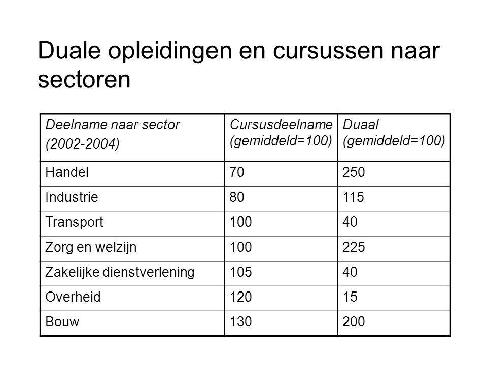 Duale opleidingen en cursussen naar sectoren Deelname naar sector (2002-2004) Cursusdeelname (gemiddeld=100) Duaal (gemiddeld=100) Handel70250 Industrie80115 Transport10040 Zorg en welzijn100225 Zakelijke dienstverlening10540 Overheid12015 Bouw130200
