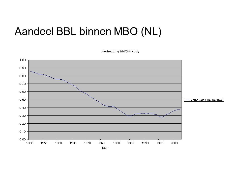 Aandeel BBL binnen MBO (NL)