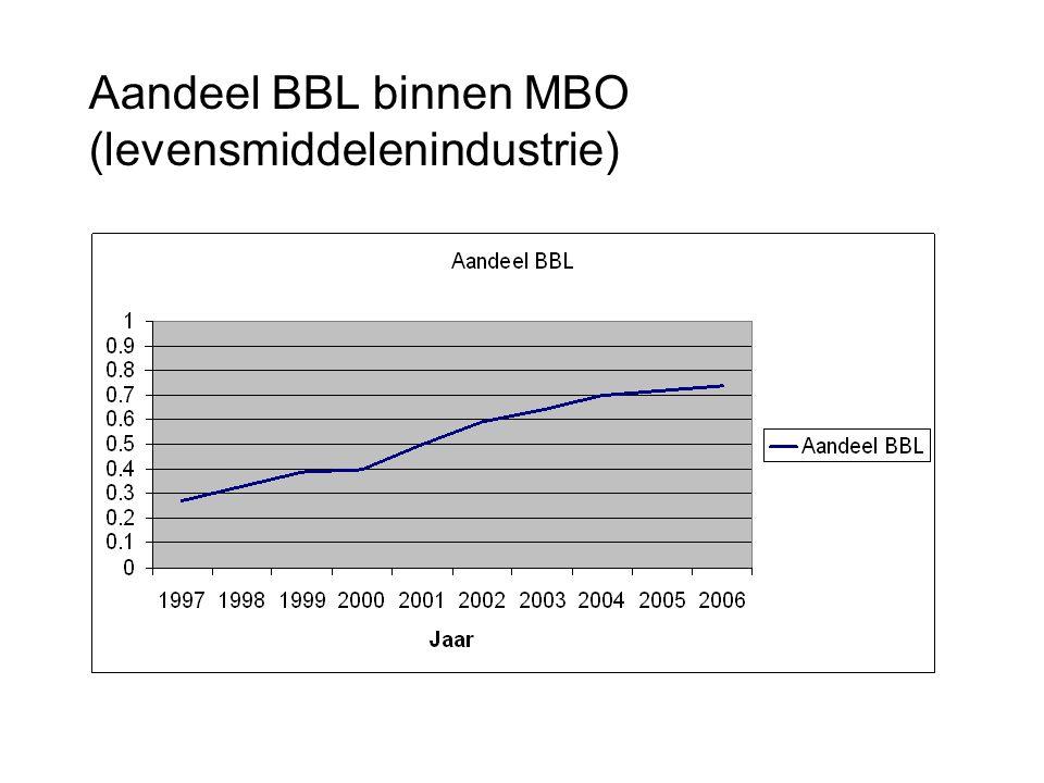 Aandeel BBL binnen MBO (levensmiddelenindustrie)