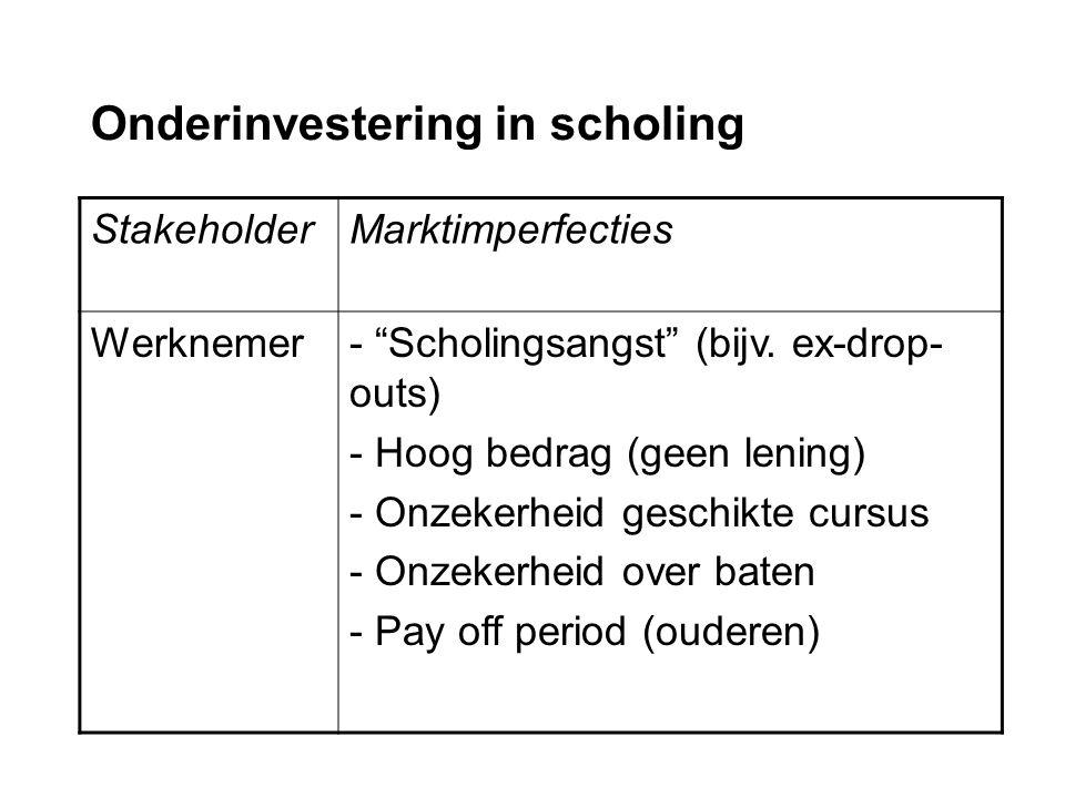 Onderinvestering in scholing StakeholderMarktimperfecties Werknemer- Scholingsangst (bijv.