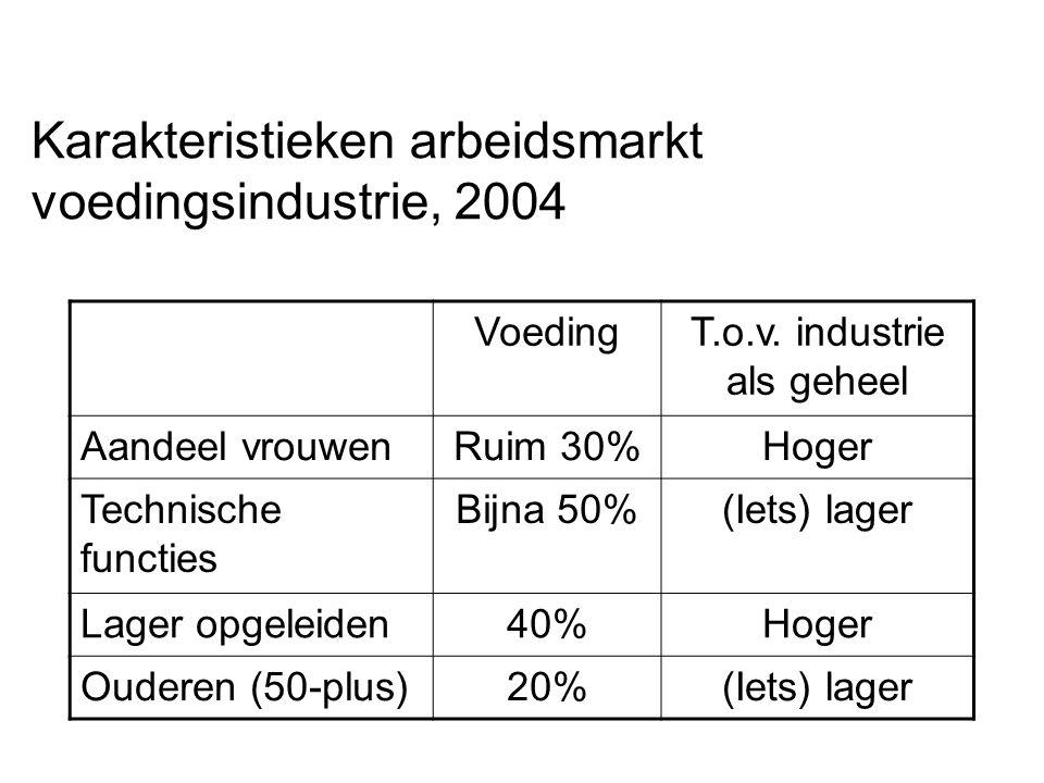 Rendement onderwijs en scholing StakeholderBate(n)Empirische bevestiging WerknemerHoger (netto) inkomen, grotere baankans + (vooral als kwalificerend; ook na correctie intelligentie).