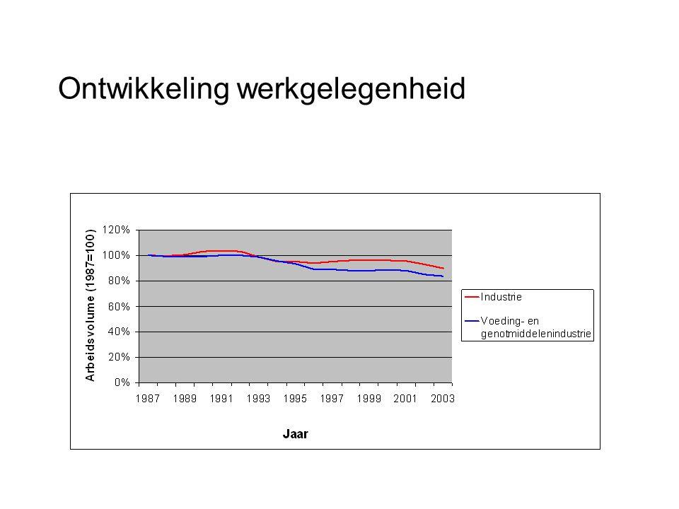 Prognose werkgelegenheid en jaarlijkse wervingsbehoefte voedingsindustrie