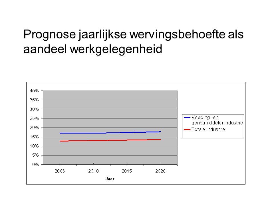 Prognose jaarlijkse wervingsbehoefte als aandeel werkgelegenheid