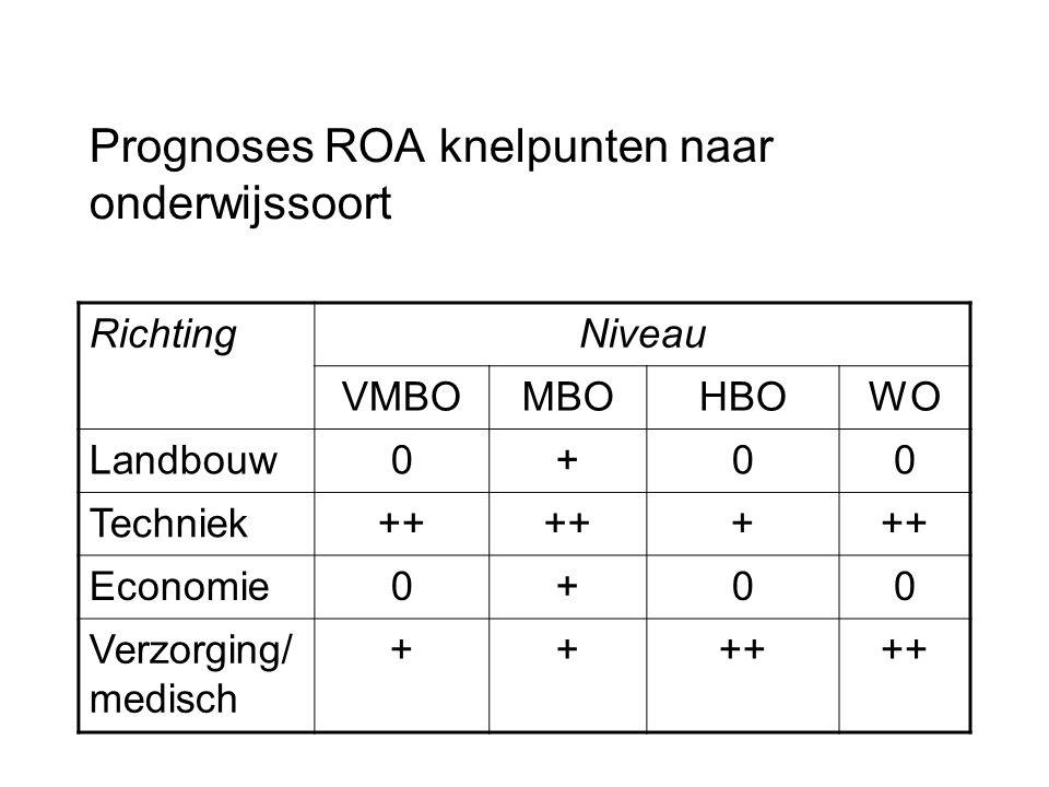Prognoses ROA knelpunten naar onderwijssoort RichtingNiveau VMBOMBOHBOWO Landbouw0+00 Techniek++ + Economie0+00 Verzorging/ medisch ++++