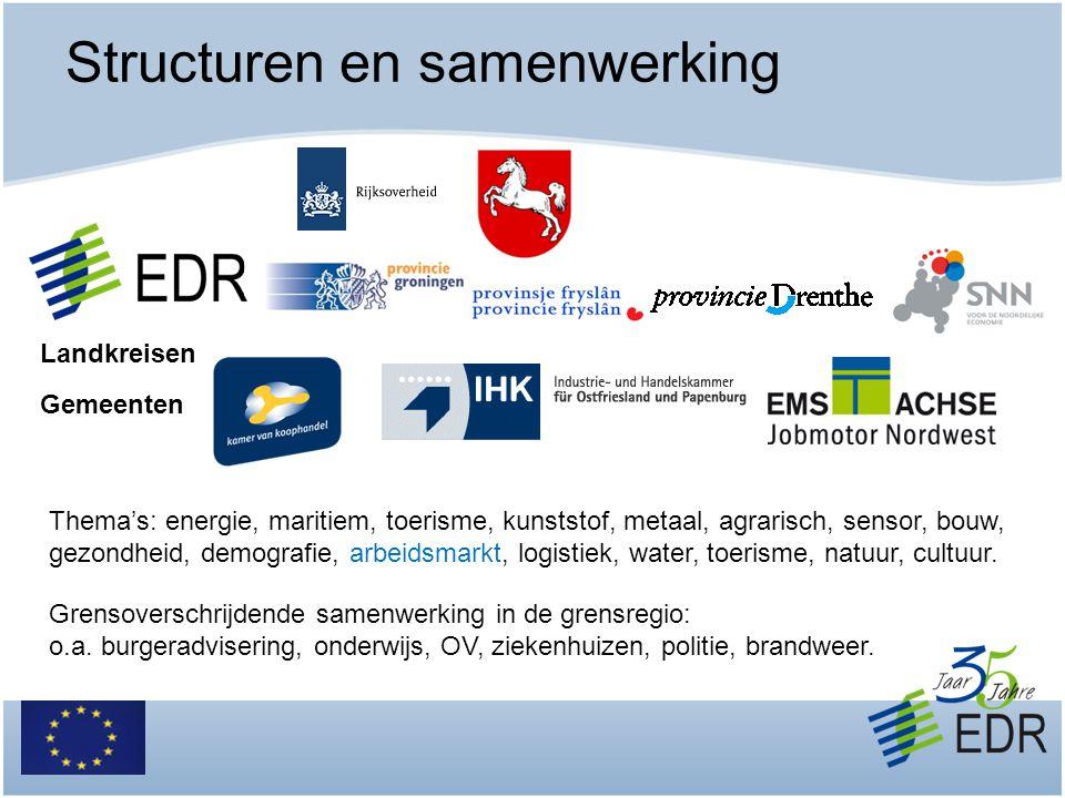 Grensoverschrijdende arbeidsmarkt Circa 7.000 – 9.000 grenspendelaars in gebied EDR Tot nu toe meer werknemers van Duitsland naar Nederland Aantal Nederlandse werkzoekenden groeit Tekort vakmensen aan beide zijden van grens Arbeidsmarkt in Duitsland biedt meer mogelijkheden.
