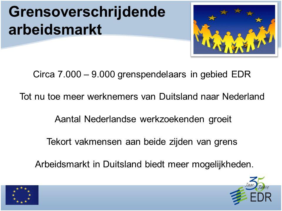 Grensoverschrijdende arbeidsmarkt Circa 7.000 – 9.000 grenspendelaars in gebied EDR Tot nu toe meer werknemers van Duitsland naar Nederland Aantal Ned