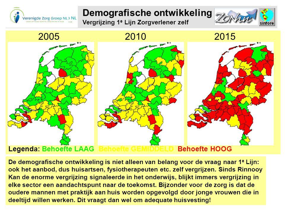 De demografische ontwikkeling is niet alleen van belang voor de vraag naar 1 e Lijn: ook het aanbod, dus huisartsen, fysiotherapeuten etc.