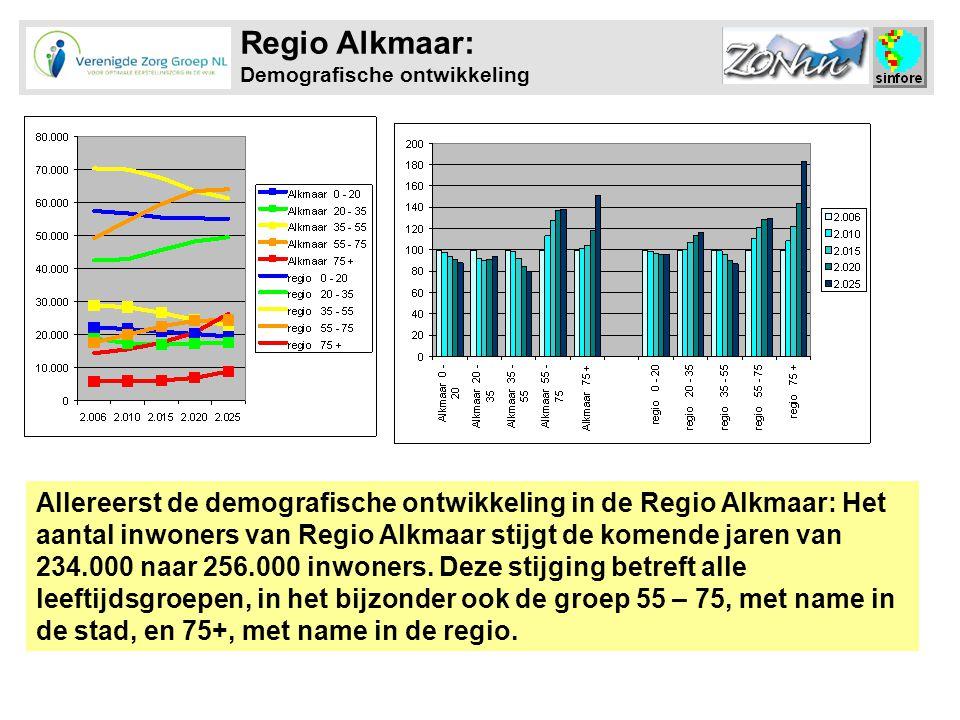 Regio Alkmaar: Demografische ontwikkeling Allereerst de demografische ontwikkeling in de Regio Alkmaar: Het aantal inwoners van Regio Alkmaar stijgt de komende jaren van 234.000 naar 256.000 inwoners.