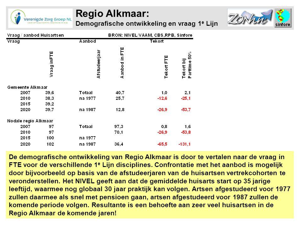 Regio Alkmaar: Demografische ontwikkeling en vraag 1 e Lijn De demografische ontwikkeling van Regio Alkmaar is door te vertalen naar de vraag in FTE voor de verschillende 1 e Lijn disciplines.