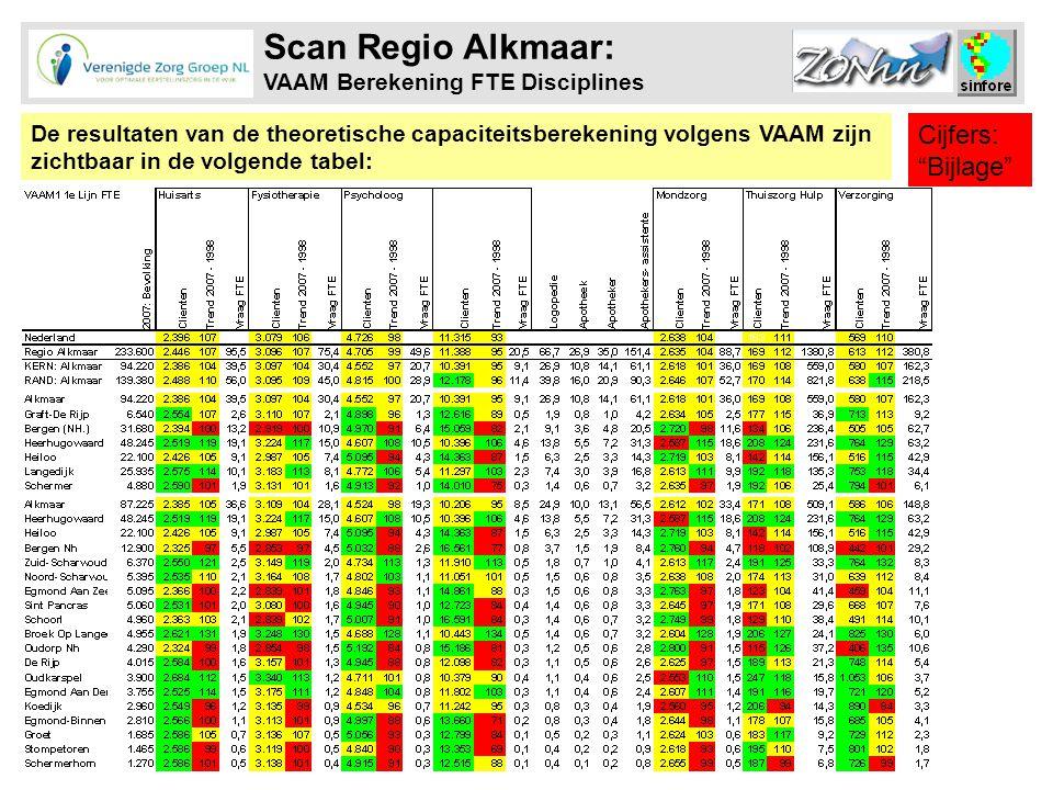 Scan Regio Alkmaar: VAAM Berekening FTE Disciplines De resultaten van de theoretische capaciteitsberekening volgens VAAM zijn zichtbaar in de volgende tabel: Cijfers: Bijlage