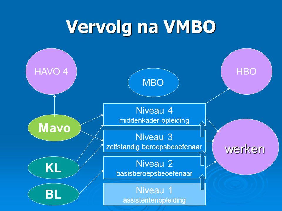 Vervolg na VMBO HAVO 4 MBO HBO Niveau 4 middenkader-opleiding Niveau 3 zelfstandig beroepsbeoefenaar Niveau 2 basisberoepsbeoefenaar Niveau 1 assisten