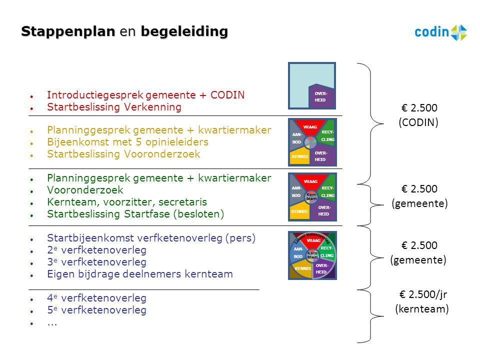 Stappenplan en begeleiding  Introductiegesprek gemeente + CODIN  Startbeslissing Verkenning  Planninggesprek gemeente + kwartiermaker  Bijeenkomst