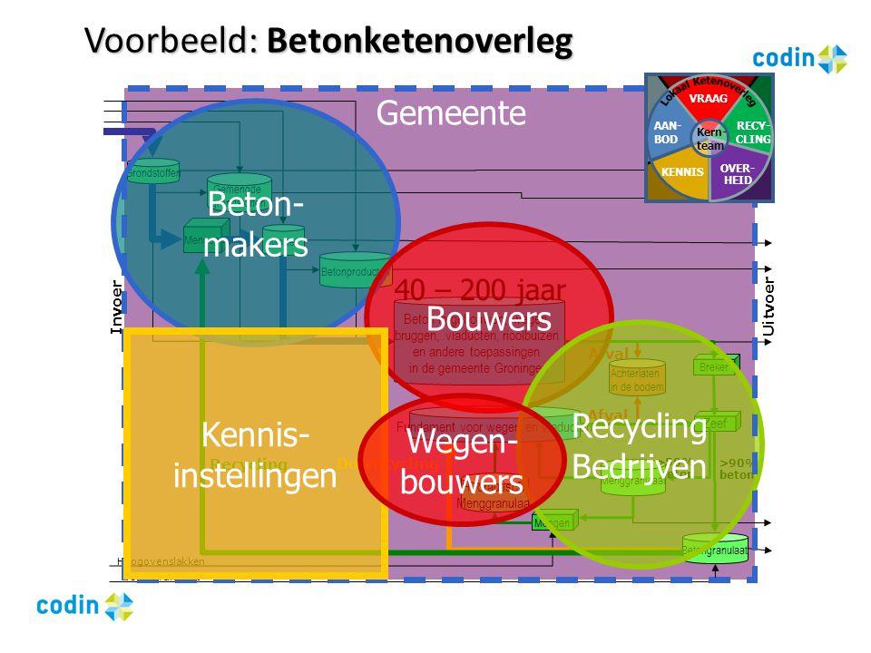 Voorbeeld: Betonketenoverleg Agenda 2 e ketenoverleg 1.Welkom 2.Wat is in de lokale betonketen het grootste duurzaamheidsprobleem.
