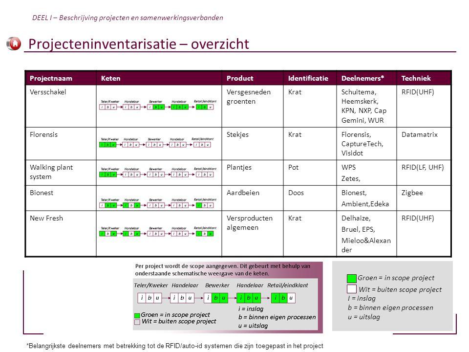 Projecteninventarisatie – overzicht ProjectnaamKetenProductIdentificatieDeelnemers*Techniek VersschakelVersgesneden groenten KratSchuitema, Heemskerk,
