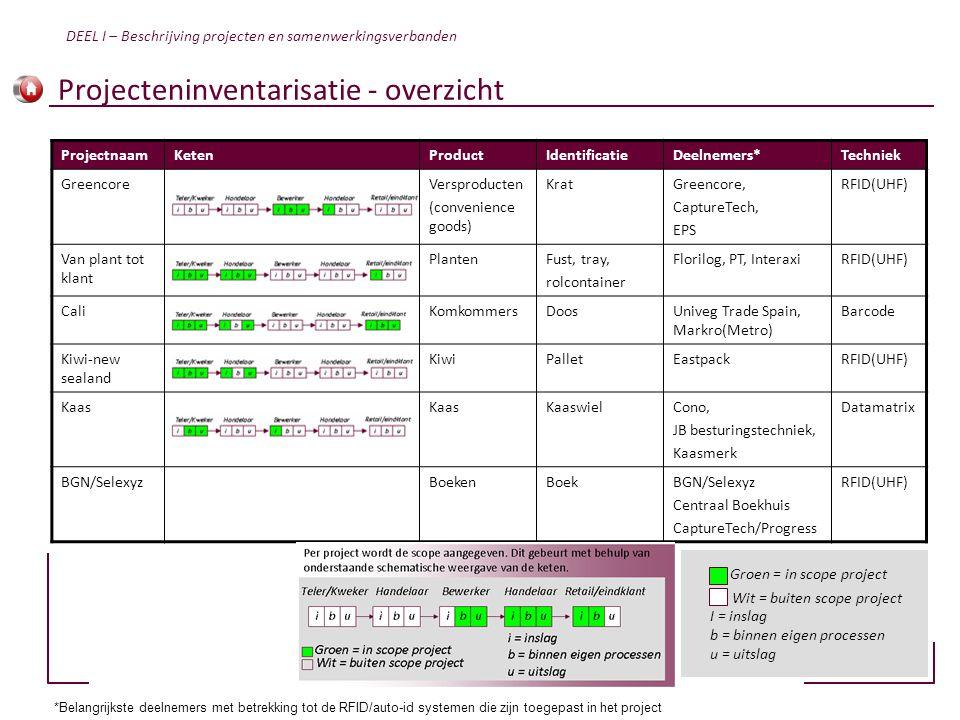 Projecteninventarisatie - overzicht ProjectnaamKetenProductIdentificatieDeelnemers*Techniek GreencoreVersproducten (convenience goods) KratGreencore,
