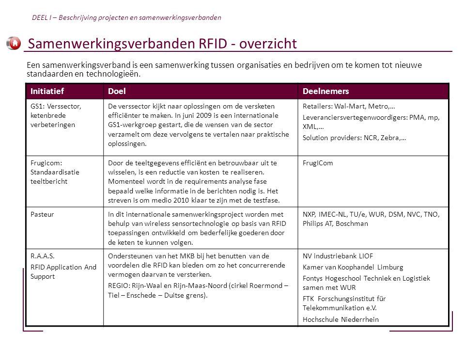 Samenwerkingsverbanden RFID - overzicht InitiatiefDoelDeelnemers GS1: Verssector, ketenbrede verbeteringen De verssector kijkt naar oplossingen om de