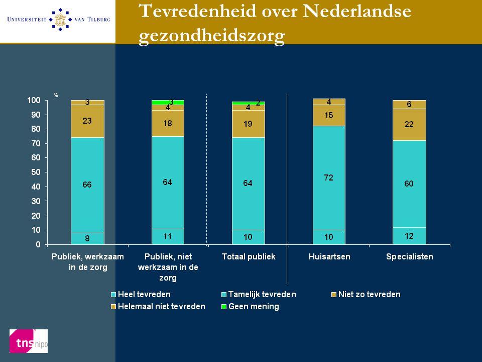 Tevredenheid over Nederlandse gezondheidszorg