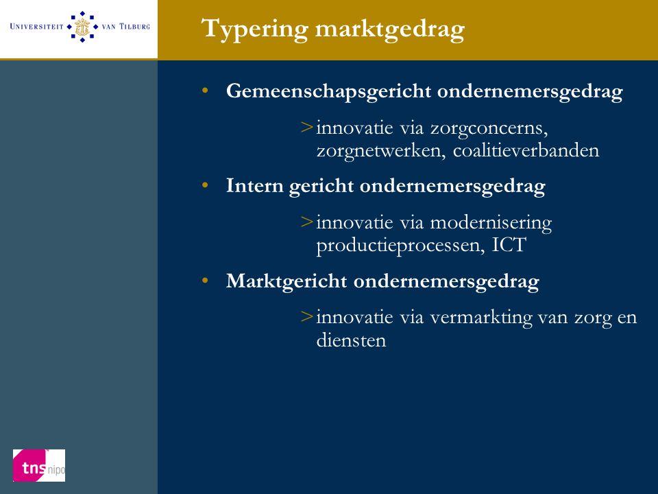 Typering marktgedrag •Gemeenschapsgericht ondernemersgedrag >innovatie via zorgconcerns, zorgnetwerken, coalitieverbanden •Intern gericht ondernemersgedrag >innovatie via modernisering productieprocessen, ICT •Marktgericht ondernemersgedrag >innovatie via vermarkting van zorg en diensten