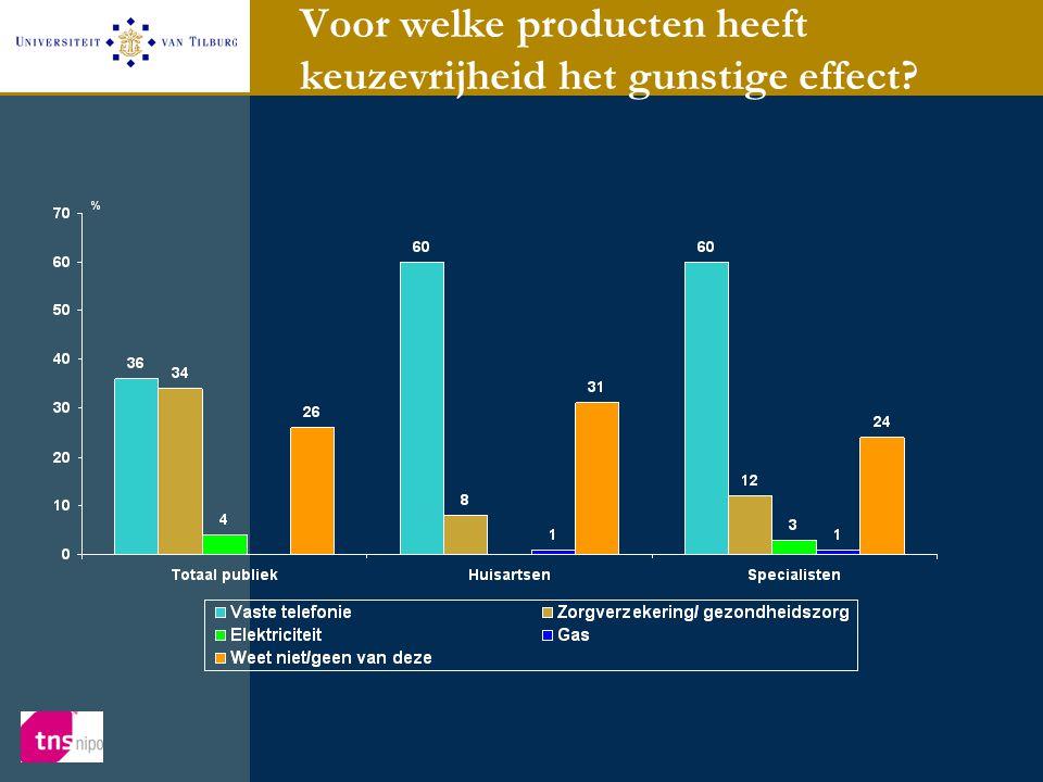 Voor welke producten heeft keuzevrijheid het gunstige effect?