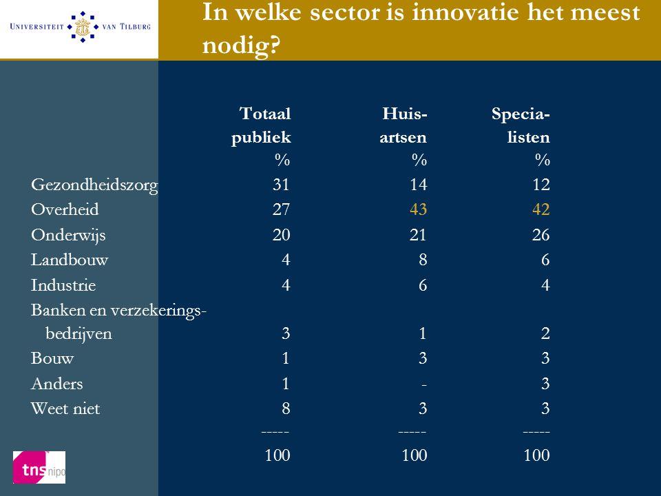 In welke sector is innovatie het meest nodig? TotaalHuis-Specia- publiekartsenlisten %% Gezondheidszorg311412 Overheid274342 Onderwijs202126 Landbouw4