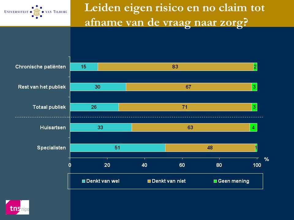Leiden eigen risico en no claim tot afname van de vraag naar zorg?