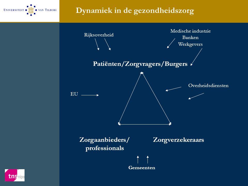 Dynamiek in de gezondheidszorg Patiënten/Zorgvragers/Burgers Zorgaanbieders/ professionals Zorgverzekeraars Rijksoverheid Overheidsdiensten Gemeenten