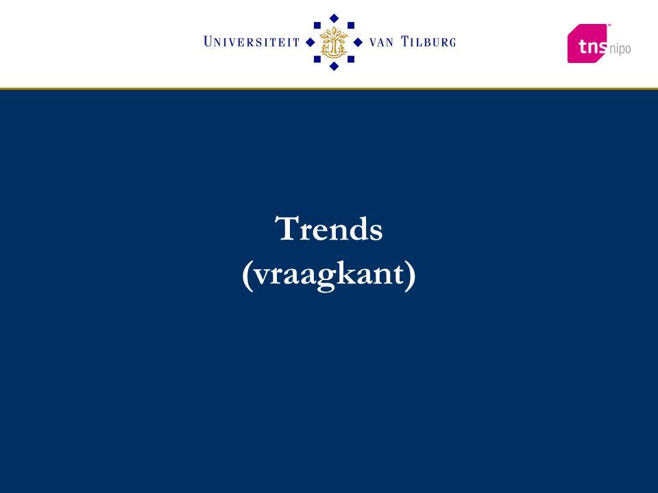 Trends (vraagkant)
