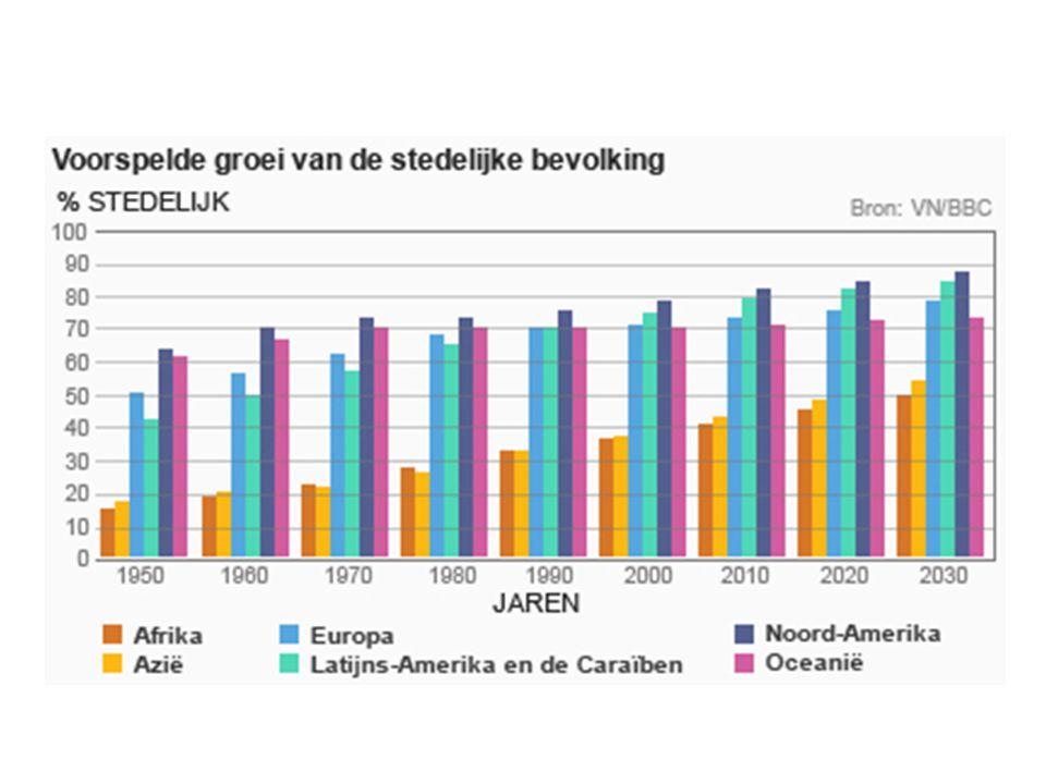 Demografische ontwikkelingen Toenemend sterftesaldo, afnemend vestigingssaldo dia