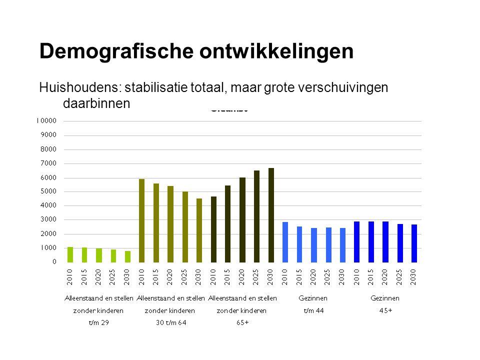 Demografische ontwikkelingen Huishoudens: stabilisatie totaal, maar grote verschuivingen daarbinnen dia
