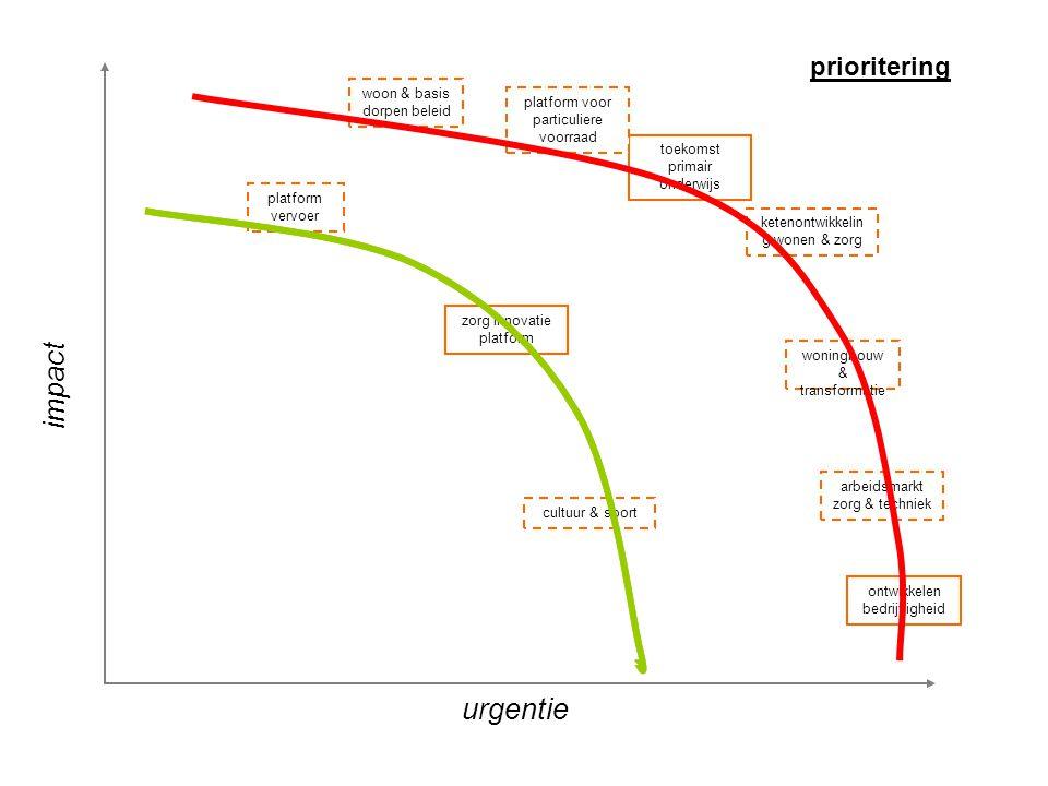 prioritering impact urgentie ontwikkelen bedrijvigheid platform vervoer arbeidsmarkt zorg & techniek ketenontwikkelin g wonen & zorg toekomst primair