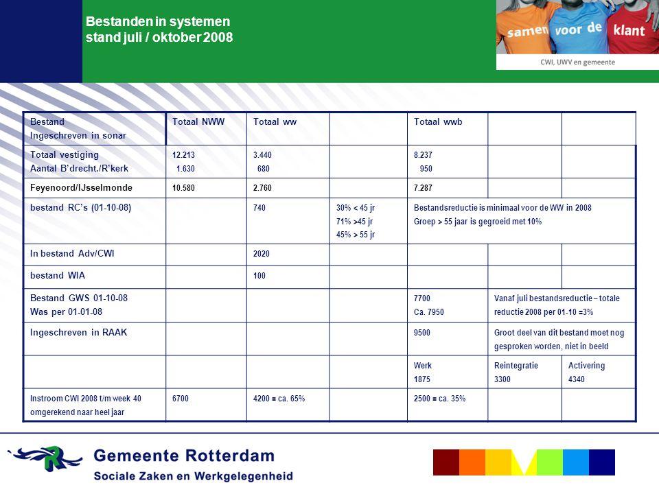 Bestanden in systemen stand juli / oktober 2008 Bestand Ingeschreven in sonar Totaal NWWTotaal wwTotaal wwb Totaal vestiging Aantal B'drecht./R'kerk 12.213 1.630 3.440 680 8.237 950 Feyenoord/IJsselmonde 10.5802.7607.287 bestand RC's (01-10-08) 740 30% < 45 jr 71% >45 jr 45% > 55 jr Bestandsreductie is minimaal voor de WW in 2008 Groep > 55 jaar is gegroeid met 10% In bestand Adv/CWI 2020 bestand WIA 100 Bestand GWS 01-10-08 Was per 01-01-08 7700 Ca.