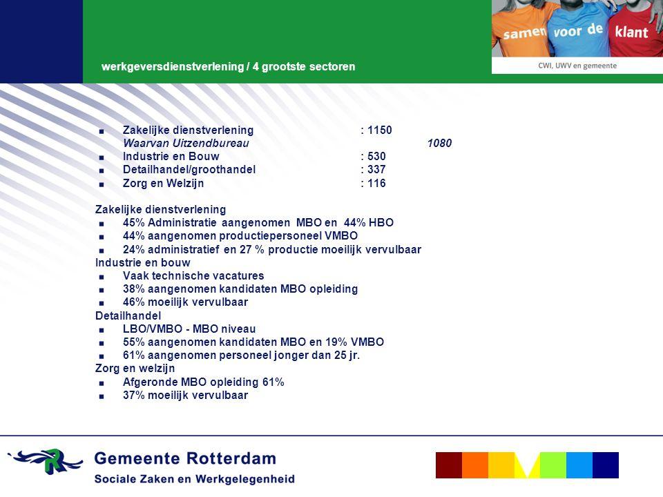 werkgeversdienstverlening / 4 grootste sectoren. Zakelijke dienstverlening : 1150 Waarvan Uitzendbureau 1080. Industrie en Bouw: 530. Detailhandel/gro