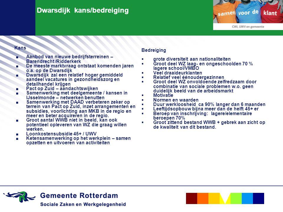 Dwarsdijk kans/bedreiging Kans. Aanbod van nieuwe bedrijfsterreinen – Barendrecht /Ridderkerk. De meeste marktvraag ontstaat komenden jaren o.a. op de
