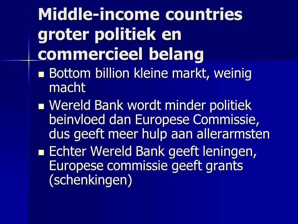 Middle-income countries groter politiek en commercieel belang  Bottom billion kleine markt, weinig macht  Wereld Bank wordt minder politiek beinvloe