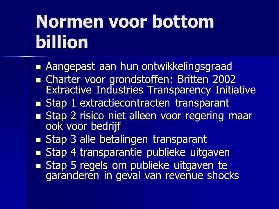 Normen voor bottom billion  Aangepast aan hun ontwikkelingsgraad  Charter voor grondstoffen: Britten 2002 Extractive Industries Transparency Initiat