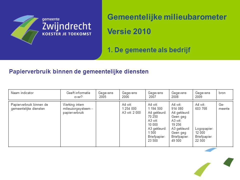 Papierverbruik binnen de gemeentelijke diensten Werking intern milieuzorgsysteem - papierverbruik A4 wit: 1 254 000 A3 wit: 2 000 A4 wit: 1 194 500 A4