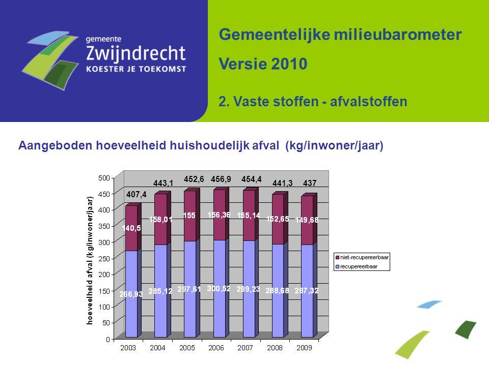 Aangeboden hoeveelheid huishoudelijk afval (kg/inwoner/jaar) Gemeentelijke milieubarometer Versie 2010 2. Vaste stoffen - afvalstoffen 452,6 437441,3