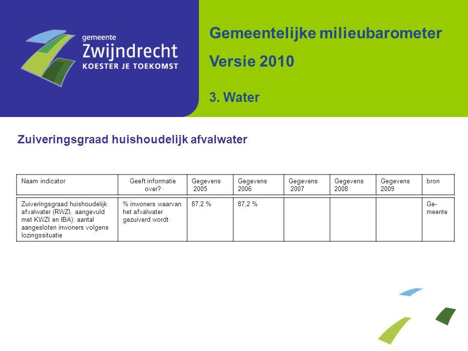 Zuiveringsgraad huishoudelijk afvalwater Gemeentelijke milieubarometer Versie 2010 3. Water Zuiveringsgraad huishoudelijk afvalwater (RWZI, aangevuld